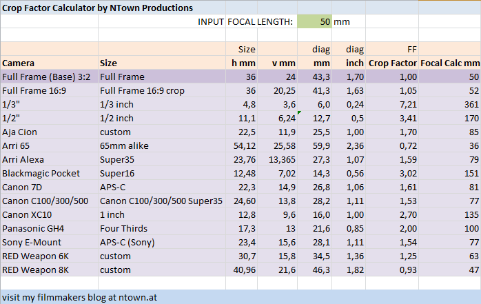 Camera Crop Factor Calculation Sheet