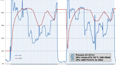 Performance chart of the AMD FX-8370