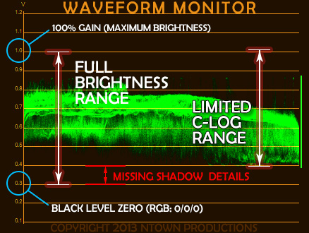 Waveform behaviour when using C-Log recording vs full dynamic range recording